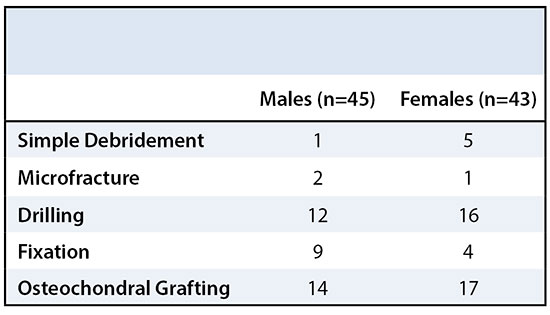 Clinical Presentation of Osteochondritis Dissecans of the Capitellum in Males and Females Table 2