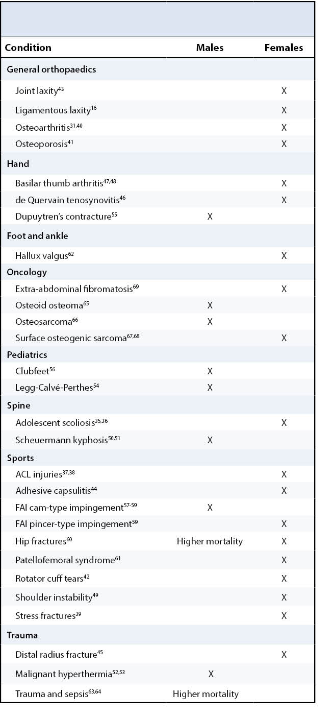 Common musculoskeletal conditions Table 1