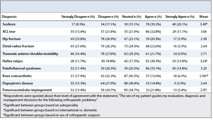 Surgeon Perception Table 3