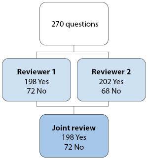 OITE Review Figure 2
